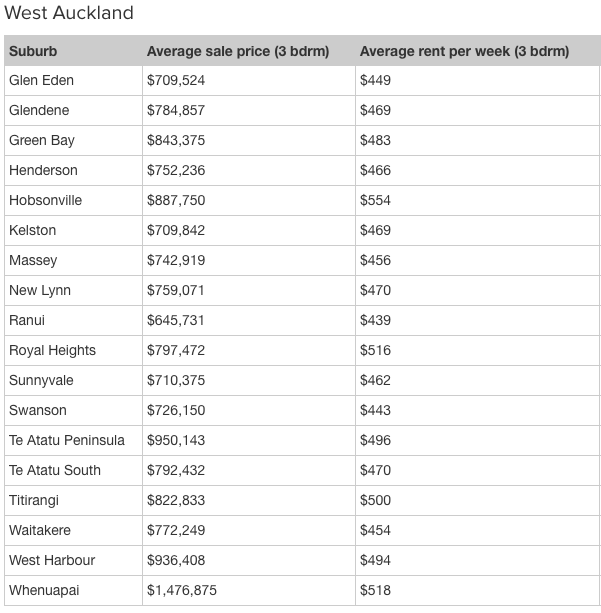 west-auckland-average-3-bd-and-rent